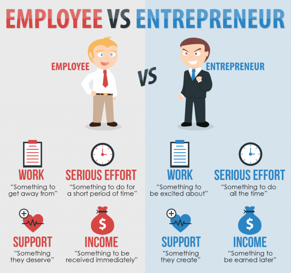 employees-vs-entrepreneurs-1024x961-1.png